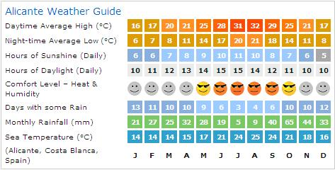 Alicante Weather Guide